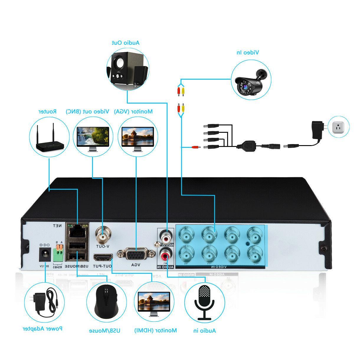 XVIM HDMI / 4CH DVR Indoor/Outdoor CCTV 1TB